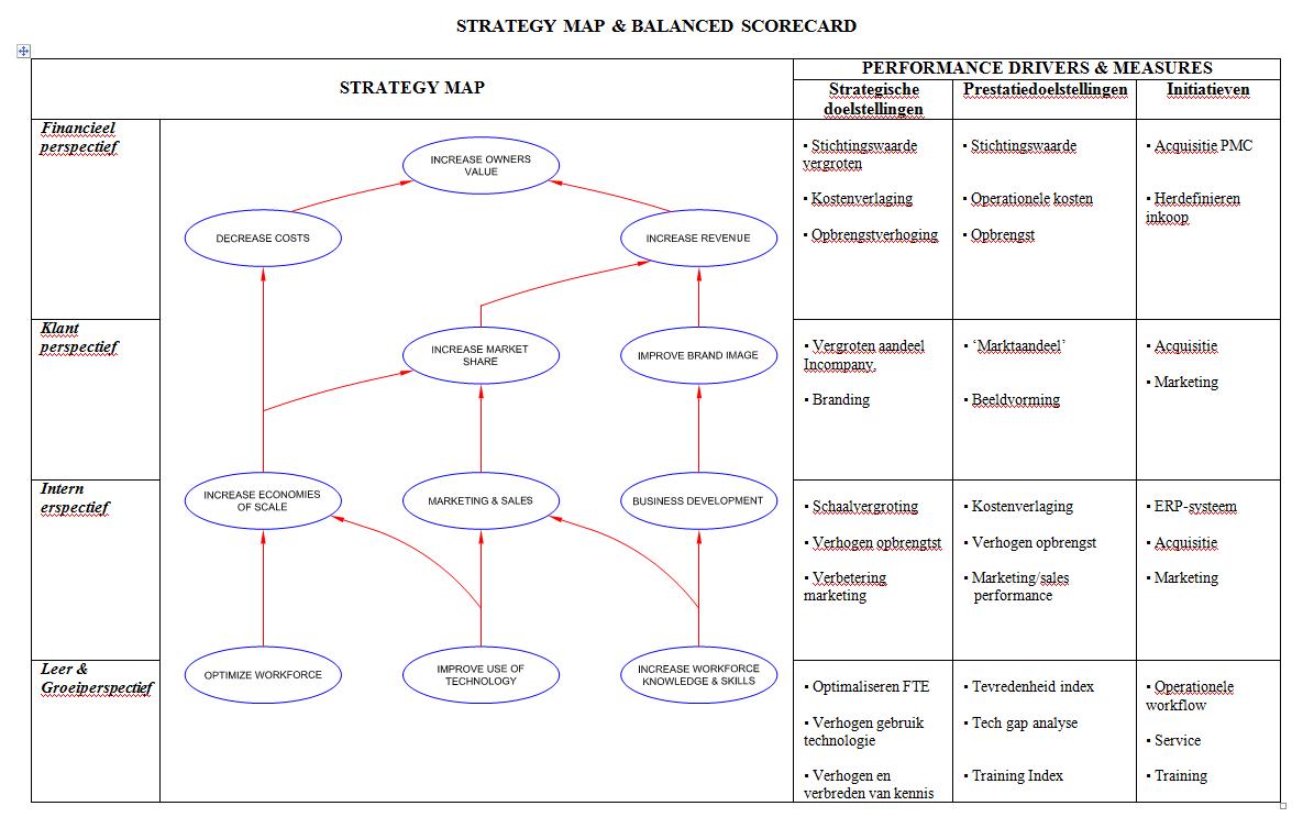 strateggy-map-balanced-scorecard