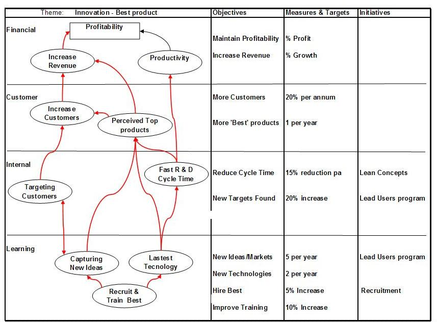toyota corp analysis balanced scorecard essay A balanced scorecard asks you to think of your company's mission and strategy from four key perspectives: 1 how do customers see us how do customers see us.