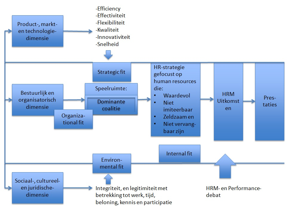 De Human Resource Based Theory of the Firm