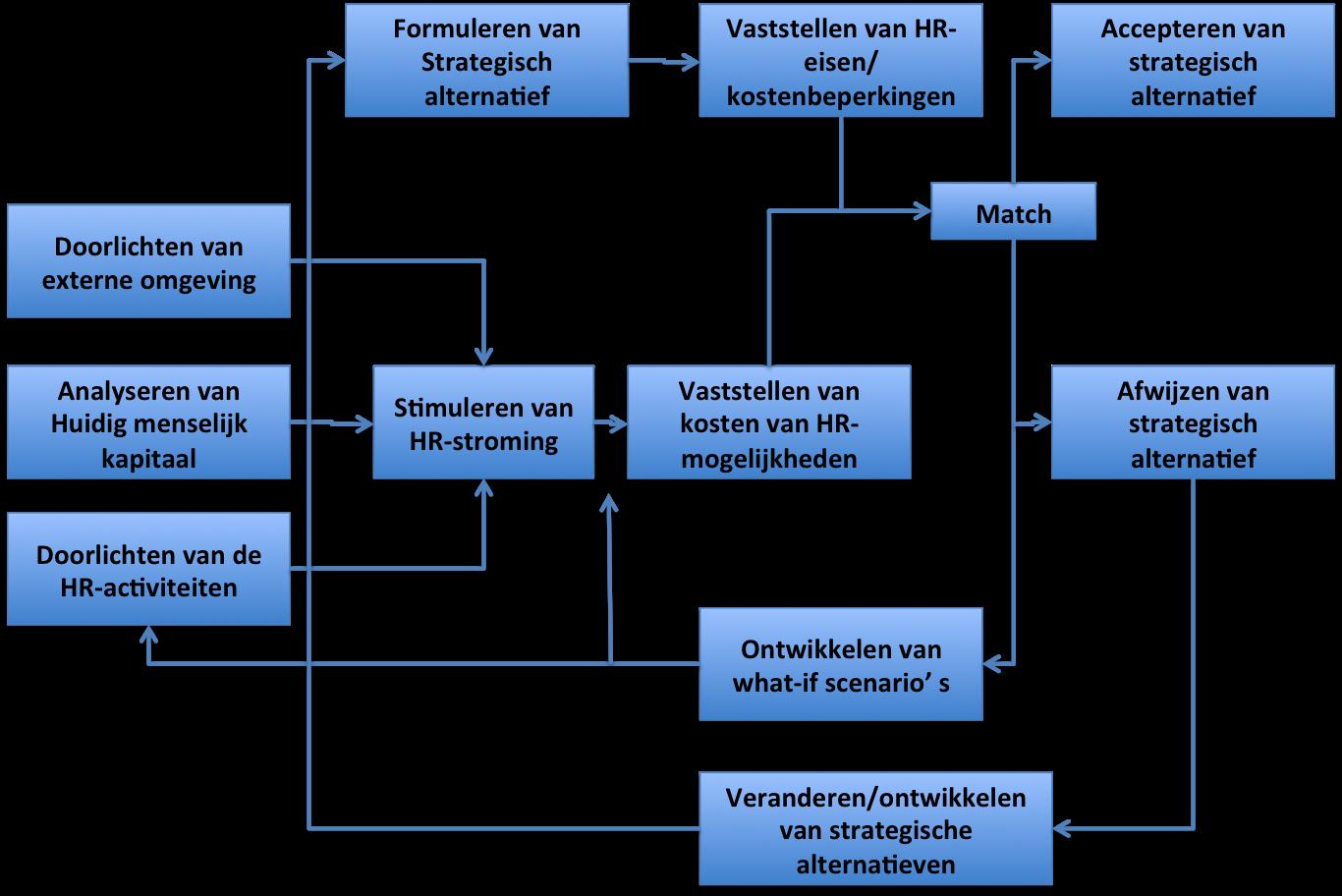 Het procesmodel van Dyer