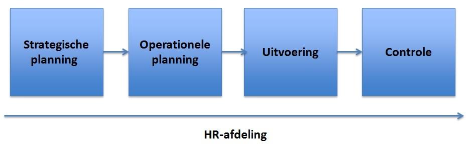HR-waardeketen