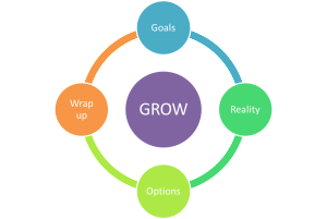 Het GROW coachingmodel