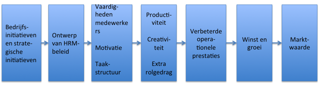 Conceptueel model van Becker