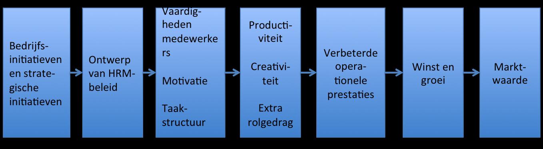 Het model de relatie tussen HRM en organisatieprestatie van Becker
