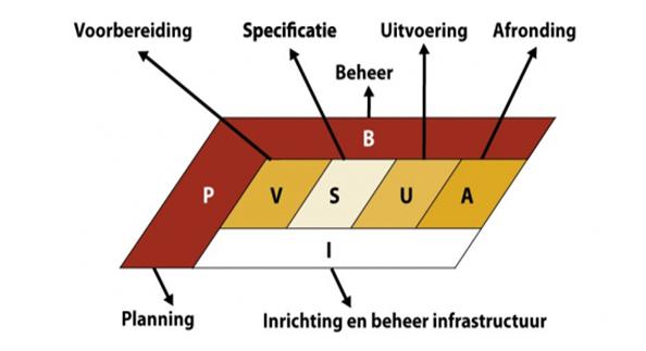 TMAP Faseringsmodel