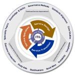 Zusammenhang der Itil-V3-Buecher