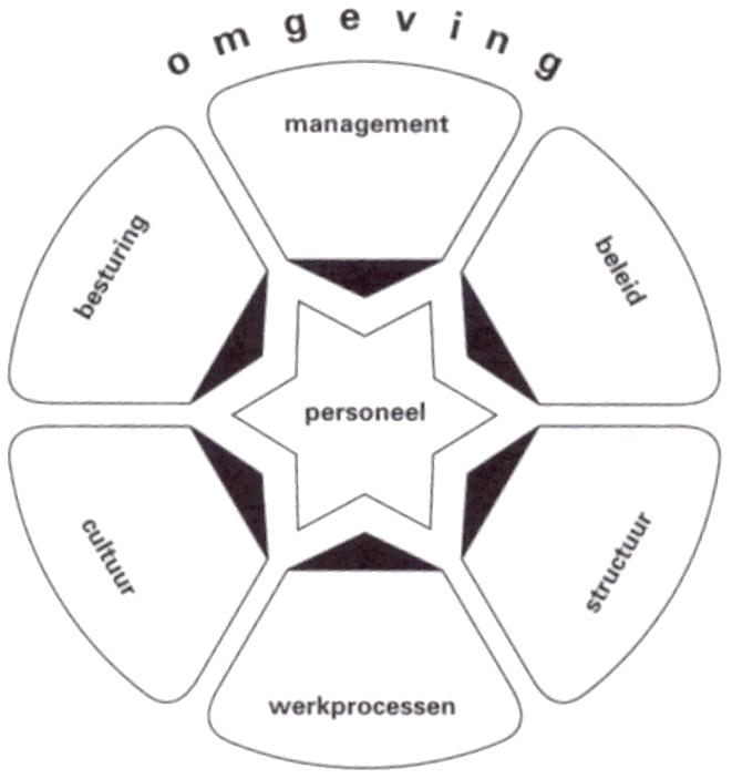klaver 6 model managementplatform.nl