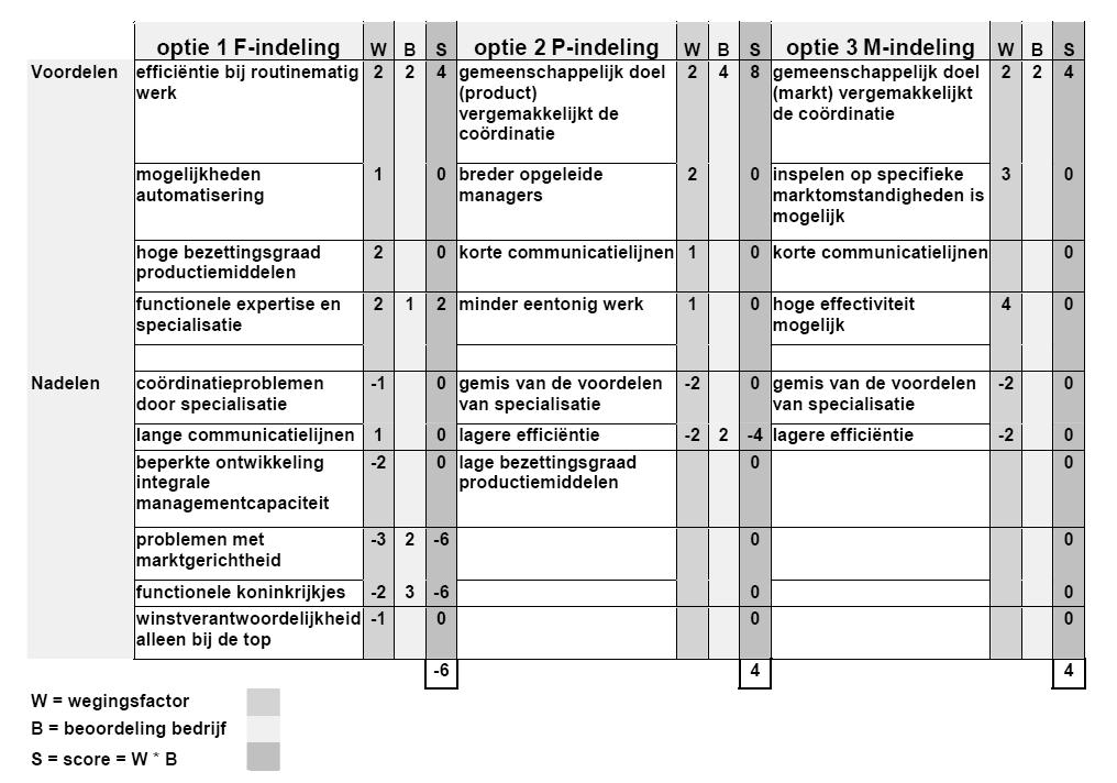 optie-criteria-matrix
