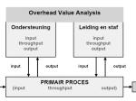 overhead-value-analysis