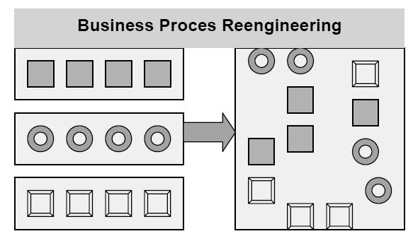 business-process-redesign-reengineering