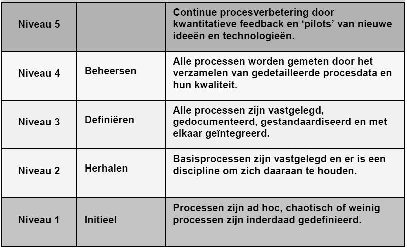 capability-maturity-grid-model-cmm